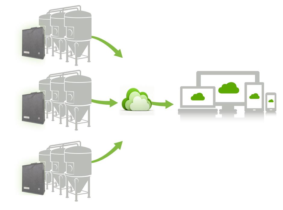 brewmonitor-system-diagram-craft-brewery-equipment